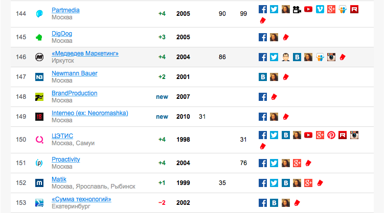 «Медведев маркетинг на 146 месте»